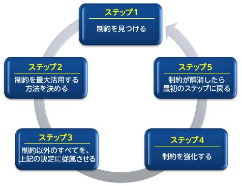 5段階集中プロセス
