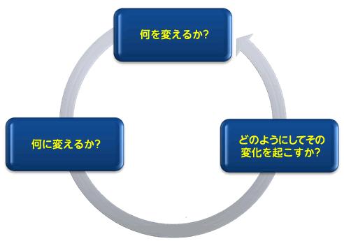 思考プロセス